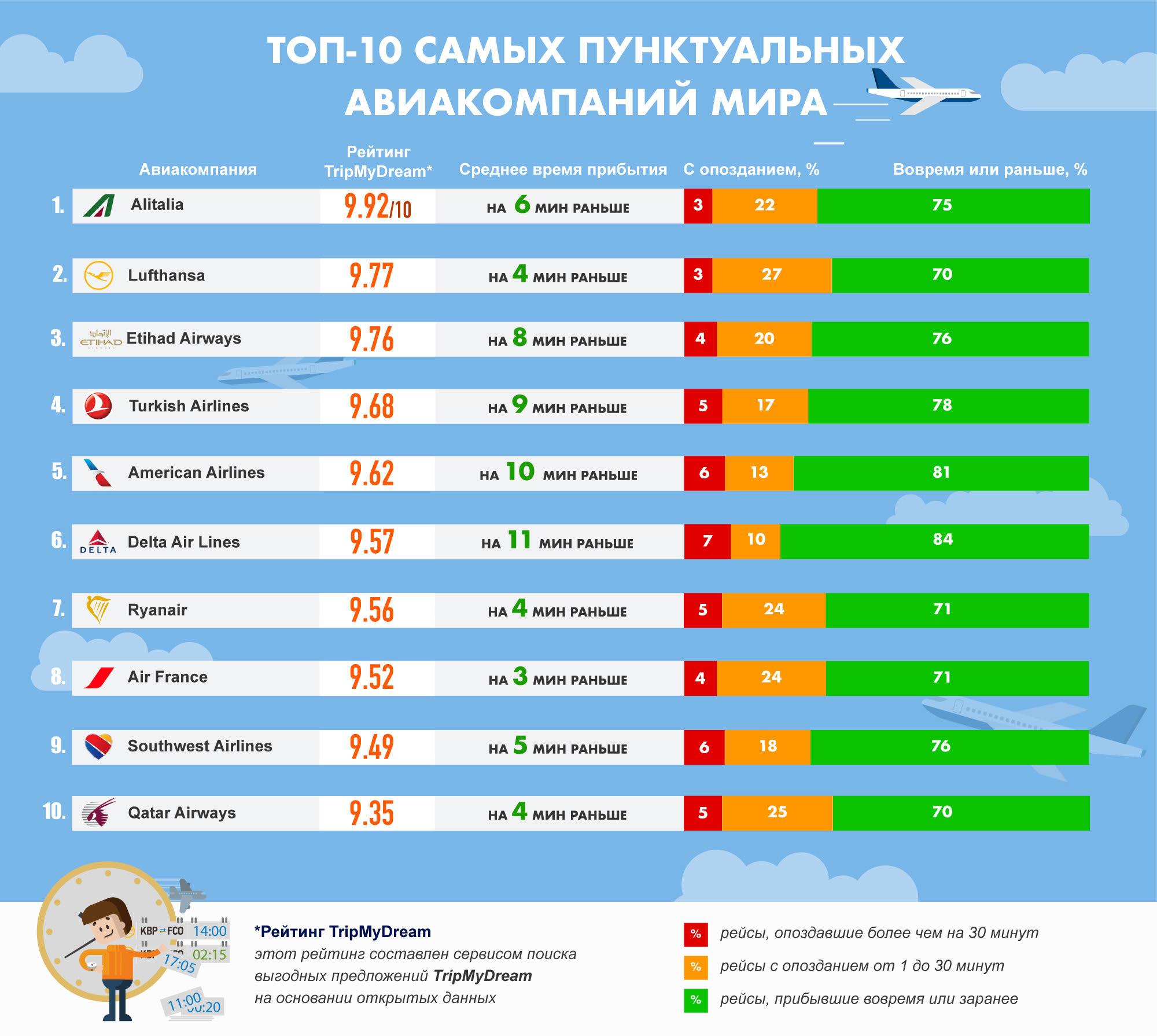 Инфографика по самым пунктуальным авиакомпаниям мира