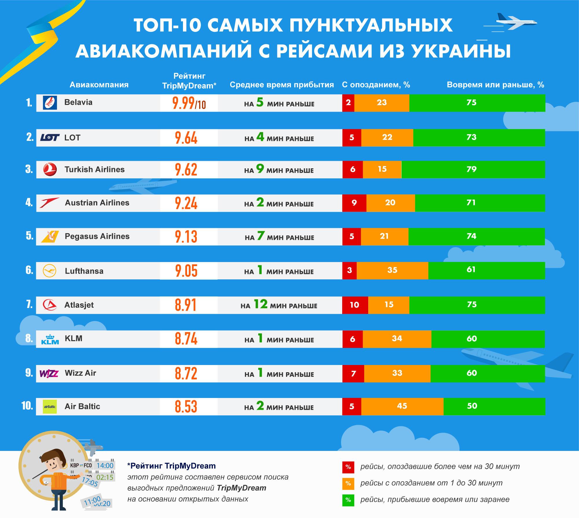 Самые пунктуальные авиакомпании с рейсами из Украины