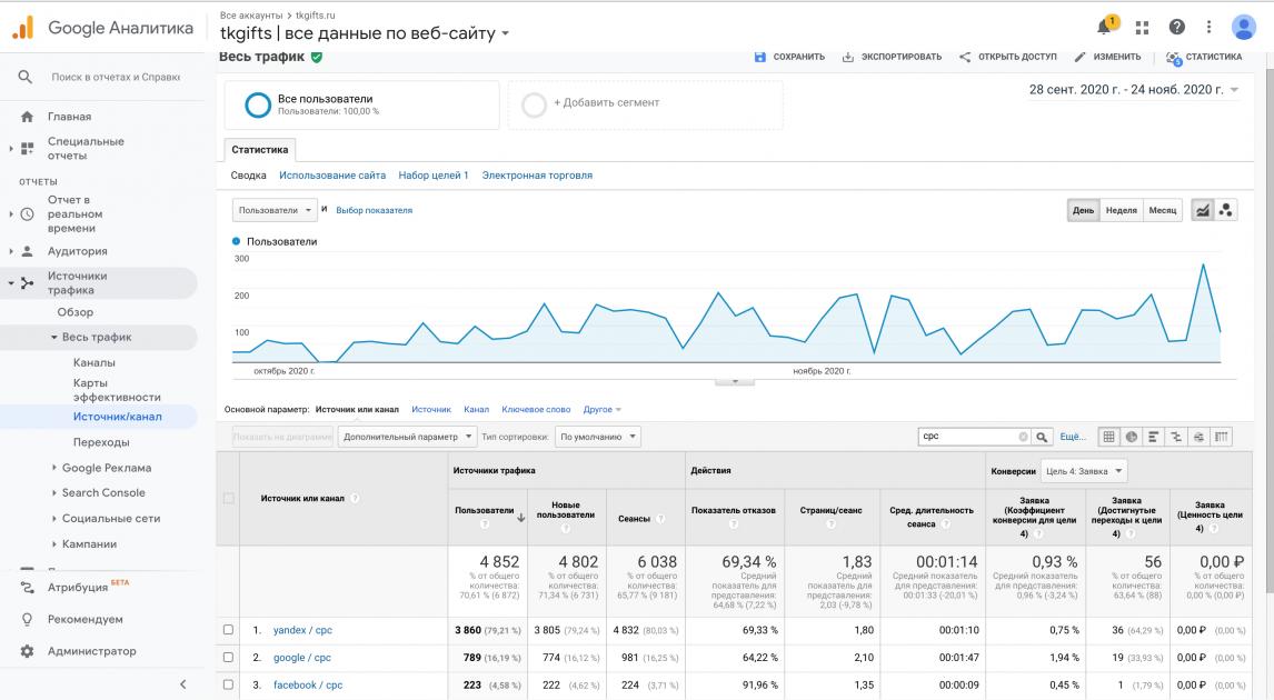 Коэффициент конверсии Google Analytics